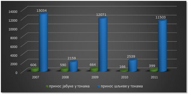 grafikon9