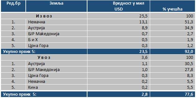 tabela4privreda