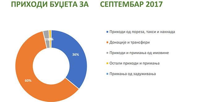 Izveštaj o izvršenju budžeta prema građanima
