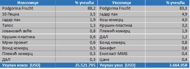 izvoz-2011