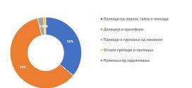 Извештај о извршењу буџета према грађанима